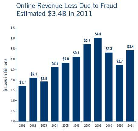 Fraud statistics casino isle of capri casino in blackhawk colorado